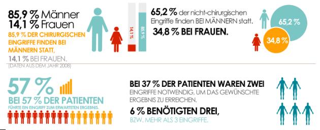 Infografik Fakten, Zahlen & Interessantes über Haartransplantation
